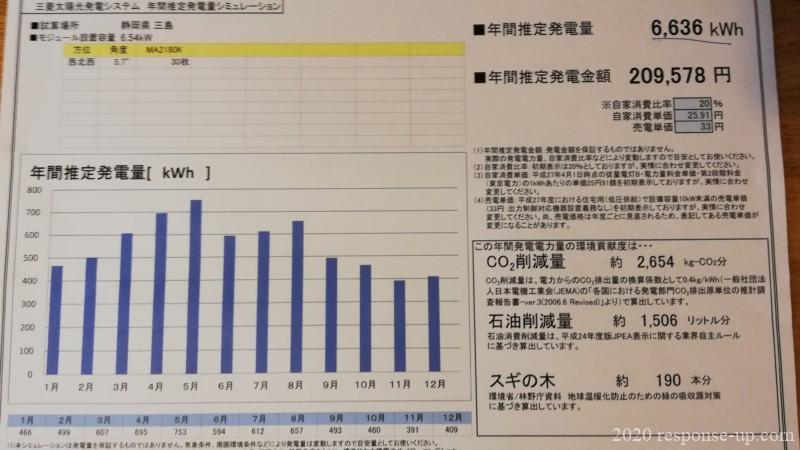 太陽光発電シミュレーションデータ